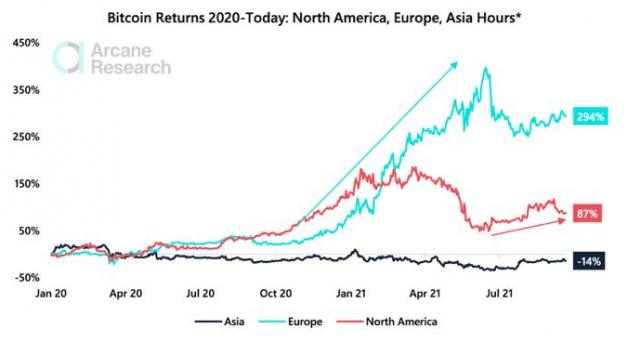 Bitcoin Returns Asian Hours