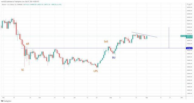 Chart showing BTC analysis