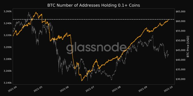 Chart showing progression of addresses holding at least 0.1 bitcoins