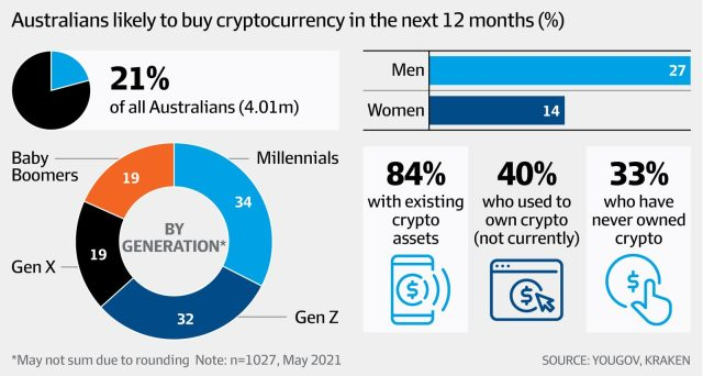 Crypto Australia Bitcoin BTC BTCUSD